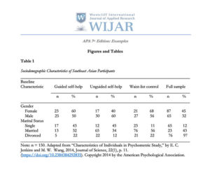 APA 7th Edition, Figures and Tables