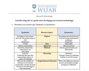 Research and Sampling Methods