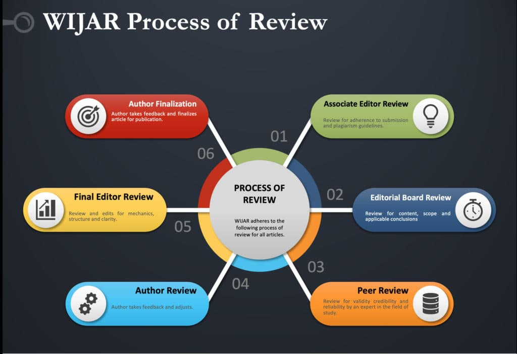 WIJAR Process of Review